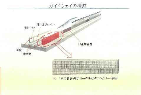 資材置場(ガイドウェイ)製作工場地(3)