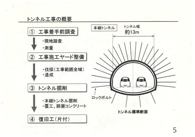 トンネル工事の概要