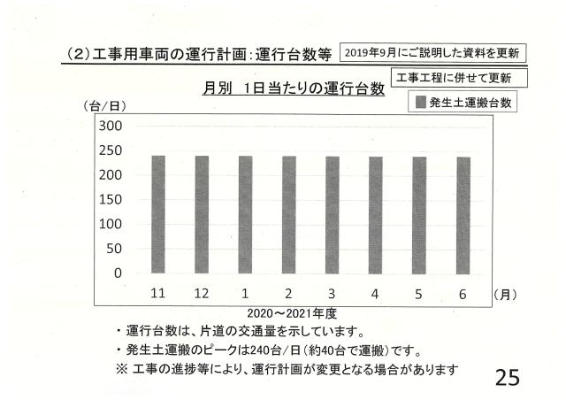 工事用車両の運行計画:運行台数等