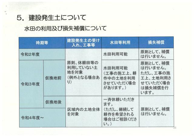 ・水田の利用及び損失補償について