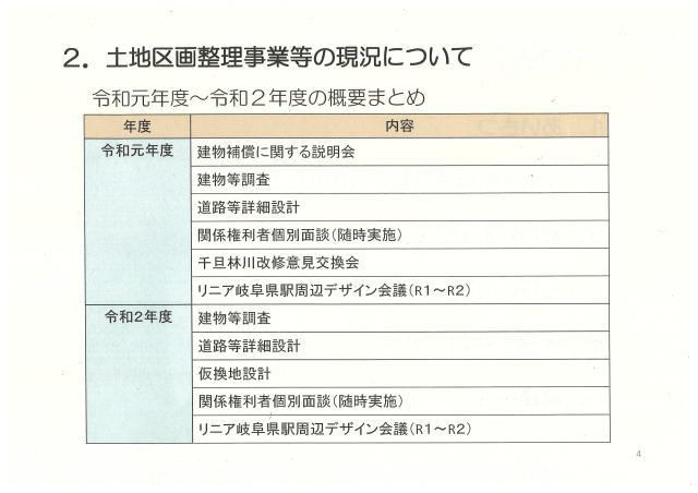2.土地区画整理事業等の現況について・令和元年度~令和2年度の概要まとめ